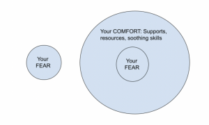 diagram of Your FEAR and Your COMFORT